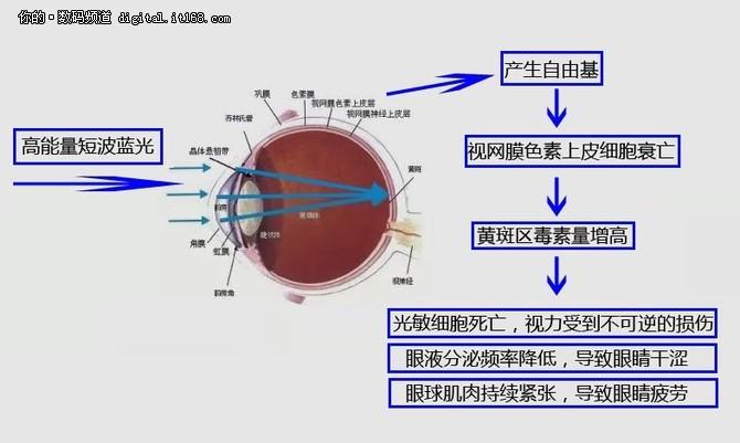 昂达V18 Pro护眼功能揭秘