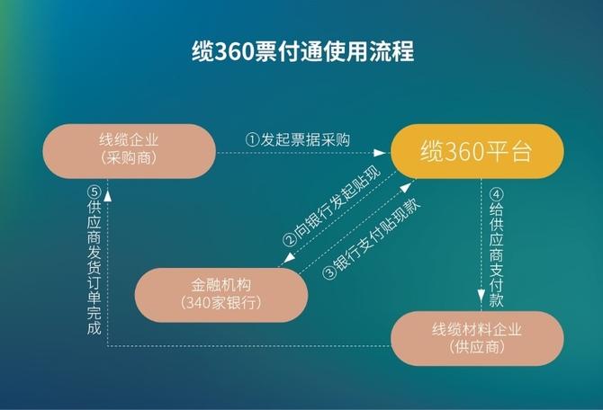 缆360蜕变:共享生态或将策动中小企业未来
