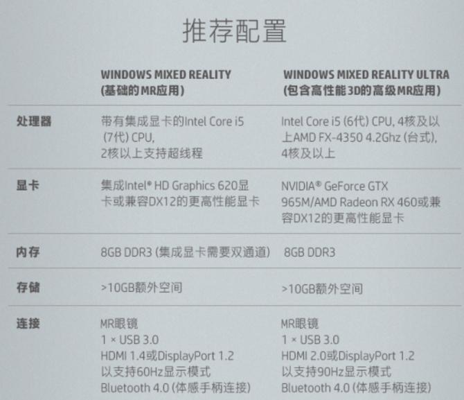 电脑配置和价格不是门槛!评惠普MR头盔