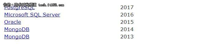PostgreSQL成年度数据库,MySQL持续走跌