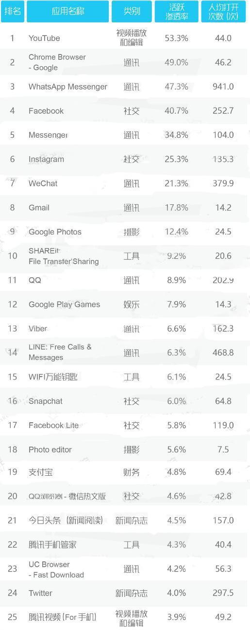 2017全球APP活跃榜前50:微信第7,支付宝19!