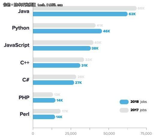 2017年,增长最多的编程语言是C语言!