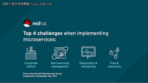 报告:实施微服务前你应该知道的五个趋势
