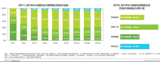 艾瑞2018年中国互联网产业发展报告发布