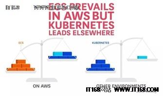 亚马逊ECS和Kubernetes管理百万容器8个洞察