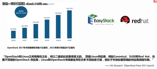 2017EasyStack获15大OpenStack佳绩,2018呢?