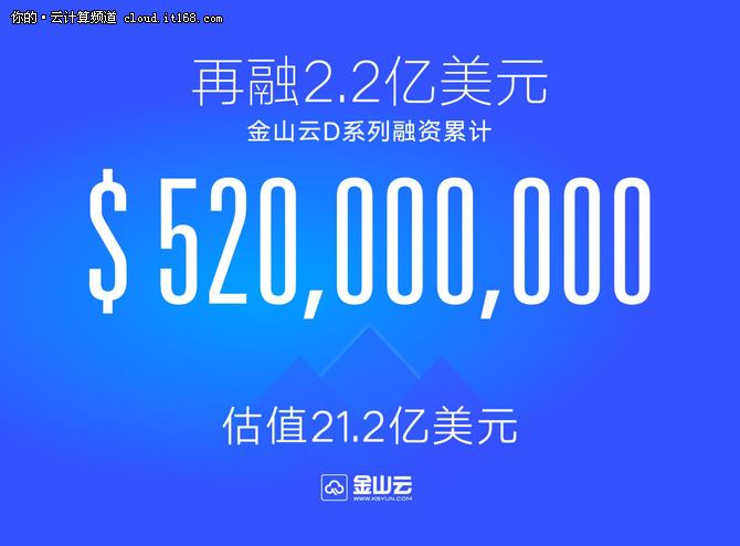 雷军旗下金山云D系5.2亿美元