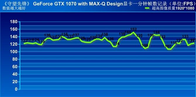 Max-Q显卡有多强?这款游戏本能告诉你
