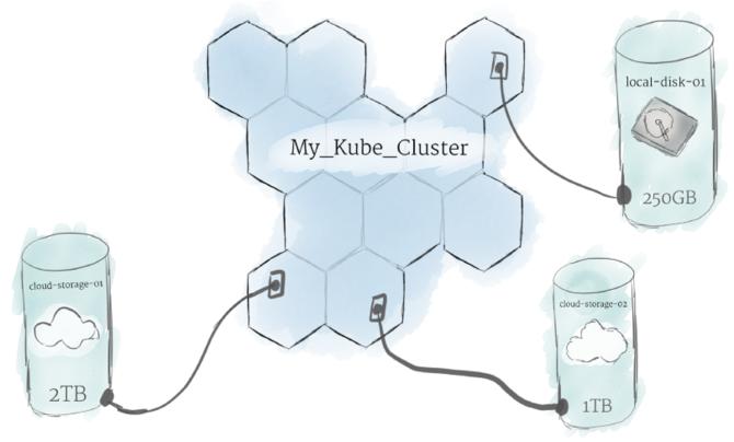 Kubernetes入门:Pod、节点、容器和集群