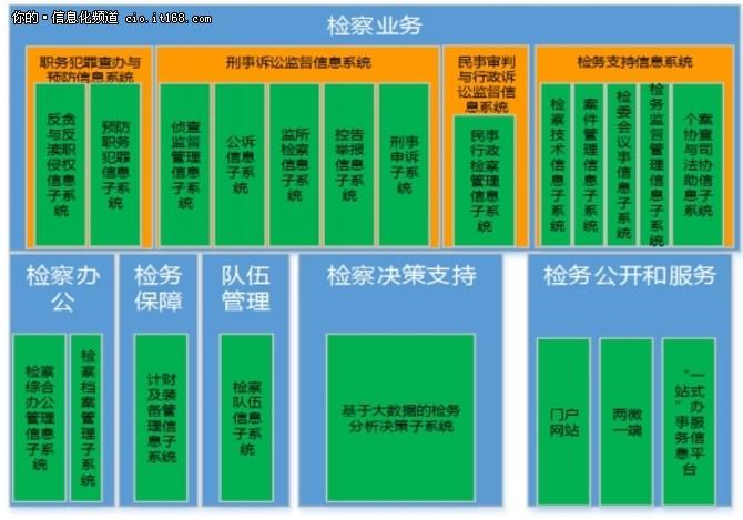 华为中标内蒙古人民检察院电子检务平台