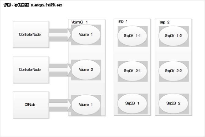 浪潮智能存储G2面向OpenStack集成5大API