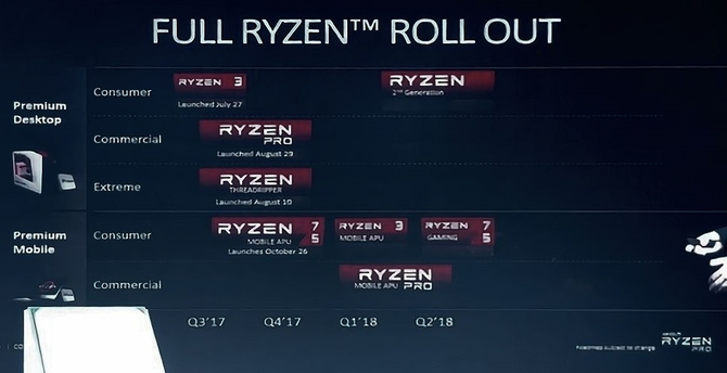 日本渠道商曝第2代AMD Ryzen 3月推出