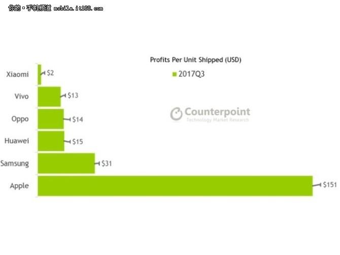 每台小米手机仅赚2美元 苹果是它的76倍