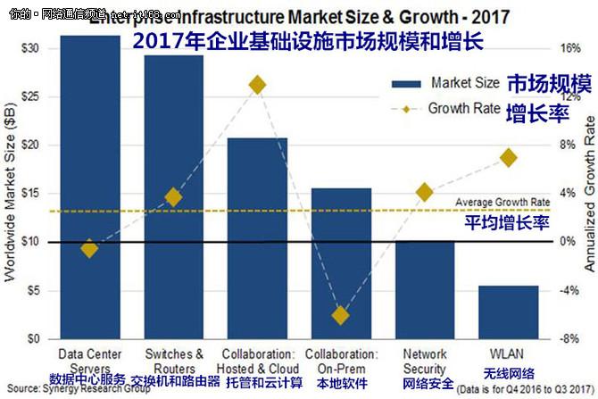 基础设施硬件支出增长 思科HPE占主导地位