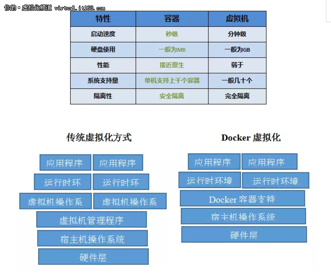 Docker在手,做一名IT刀客何难之有?