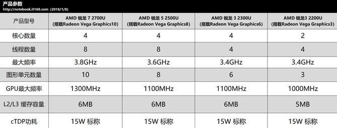 谁的江山要不保?AMD披露全新锐龙+VEGA