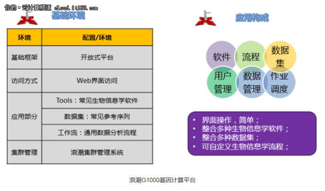 浪潮超算助中国农牧第一品牌基因研究