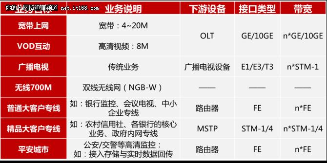 浅析华为创新多业务光传送网MS OTN技术