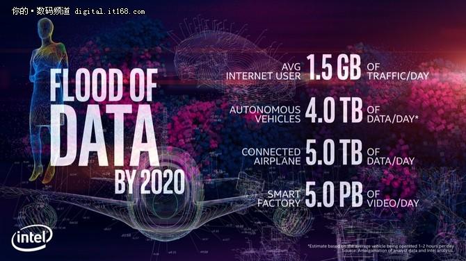 CES2018:全面开花 英特尔以数据改变世界
