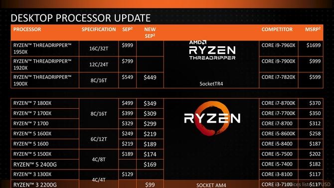 最多150刀 AMD宣布Ryzen处理器全线降价