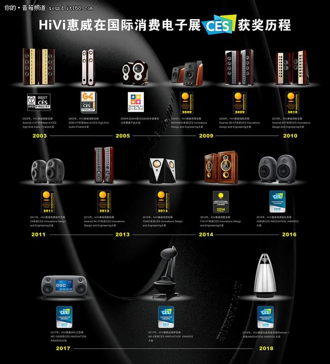 精彩抢先看 HiVi惠威CES2018展前亮点预告