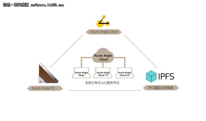 区块链新秀锐角币将上线LBank交易平台