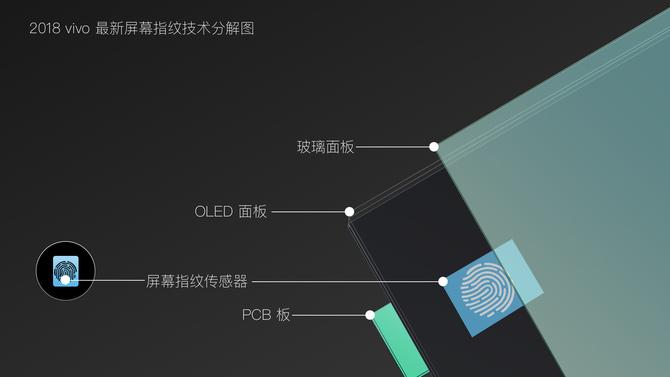 CES现场体验vivo全球首发屏幕指纹手机