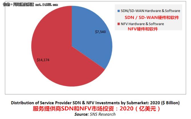 到2020年,SDN和NFV的收入将达到220亿美元