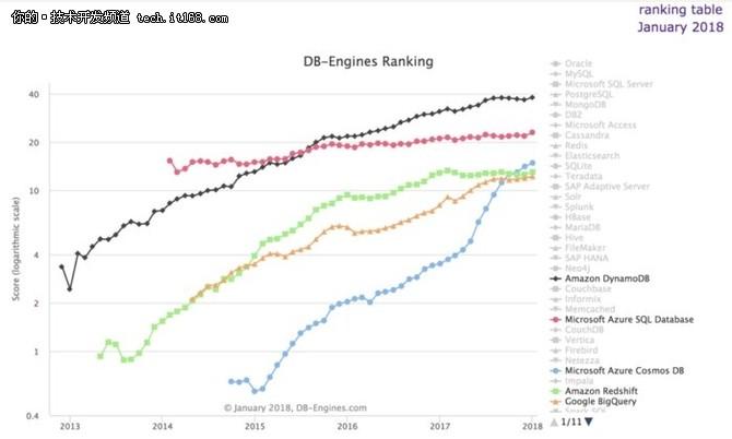 微软Cosmos DB能击败AWS云数据库吗?