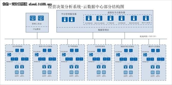华为FusionCloud助力青岛新机场敏捷腾飞