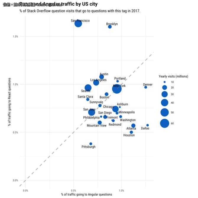 StackOverflow数据分析:JS框架残酷生命周期