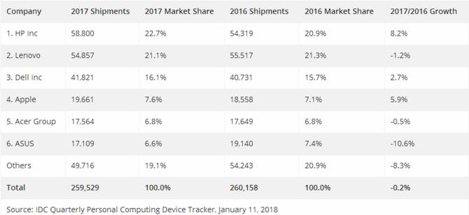 17年Q4全球PC总出货量同比增长