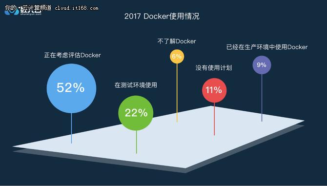 年终盘点篇:2017年度微服务调查报告出炉