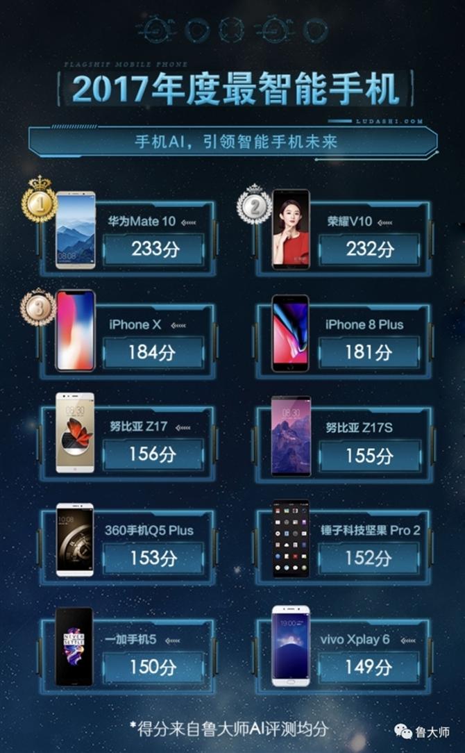 2017年度智能手机榜单 华为荣耀力压苹果