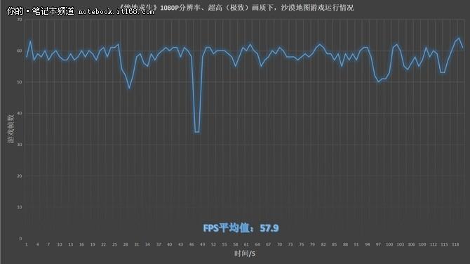 144Hz屏幕爽玩吃鸡 雷神911M电竞版评测