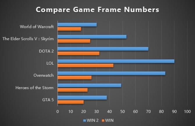 这掌机能40帧玩《GTA5》一天众筹500万