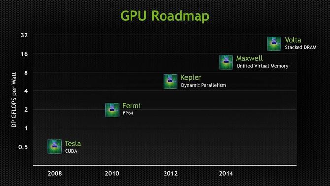 三星量产GDDR6显存 NV新显卡有望首发