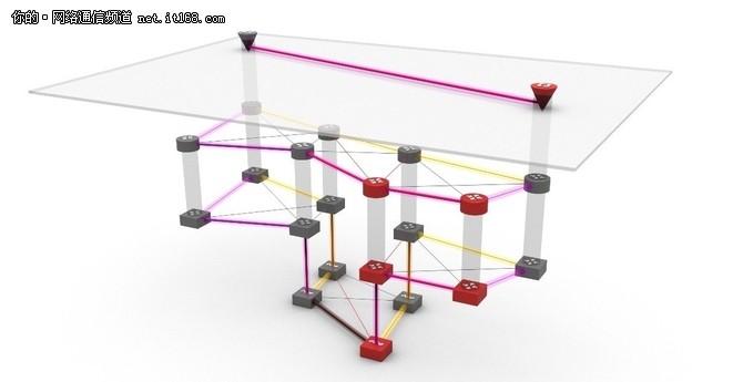 在多层网络中使用SDN提高了效率和可靠性