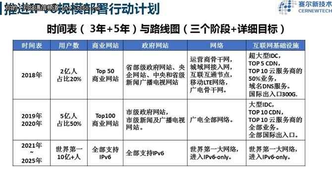 为加速IPv6落地 他们签署战略合作协议