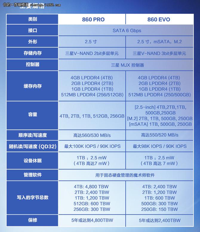 SAMSUNG固态硬盘 860 PRO|EVO 强势登陆