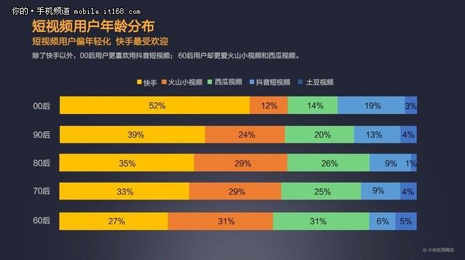 小米MIUI应用商店2017年度报告发布