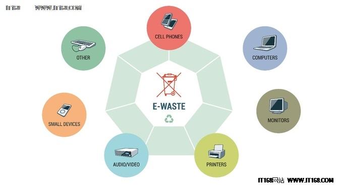 """戴尔推原材料闭环 电子废料堆中的""""炼金术"""