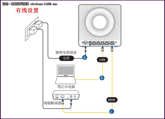 华硕Blue Cave 双频无线路由器设置