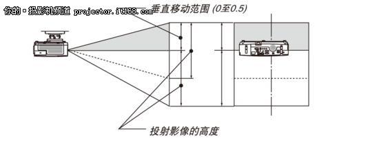 高亮工程投影机选购推荐