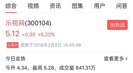乐视网股票开盘大涨,5分钟密集成交2亿
