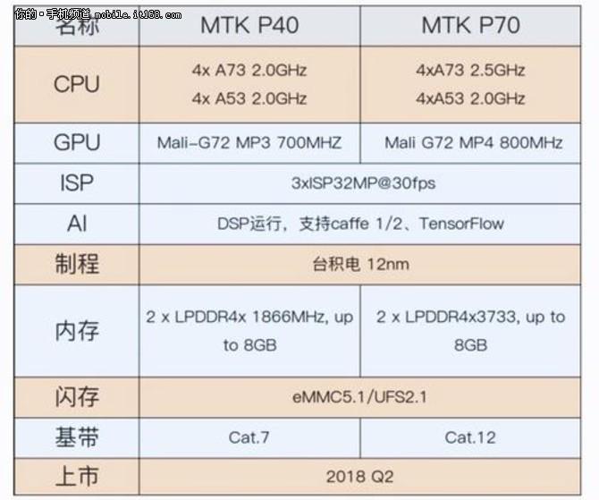 联发科P40发布 魅蓝手机或许将会有这些功能