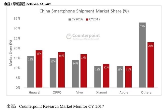 2017全球手机出货量:vivo名列前五增速第一