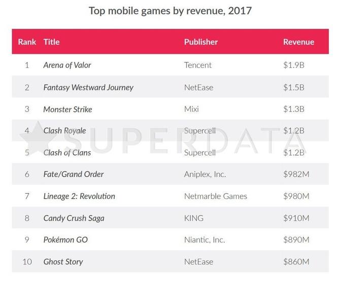 2017最吸金付费游戏竟是它
