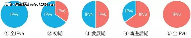 IPv6规模部署下的网络安全过渡怎么做?