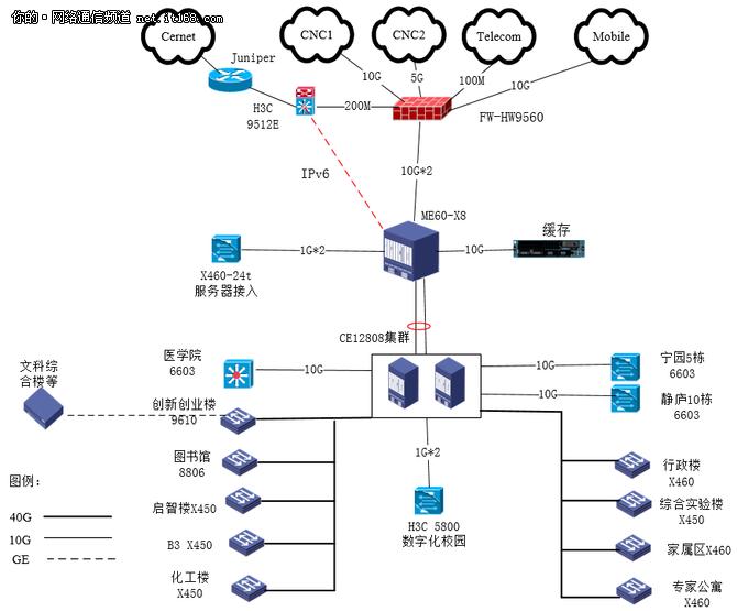许昌学院携华为打造校园主干网升级改造项目